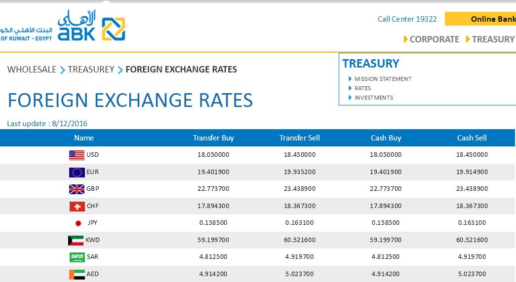 لأول مرة الدولار يتجاوز الــ 18 جنيهــًا للشراء، و18.55 للبيع، الخميس الموافق 8/12/2016