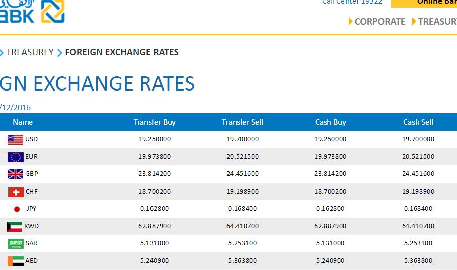الدولار يواصل التحليق ويصل 19.70 للبيع